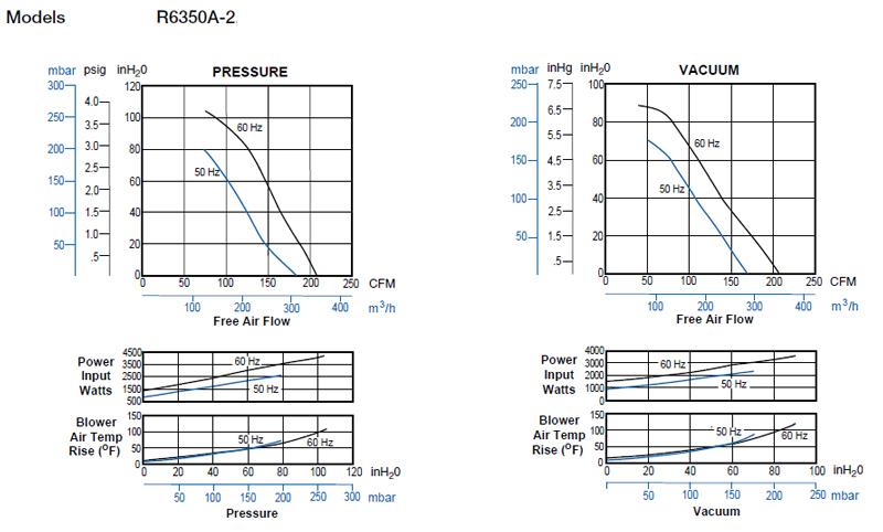 Regenerative Blower GAST R6 Series
