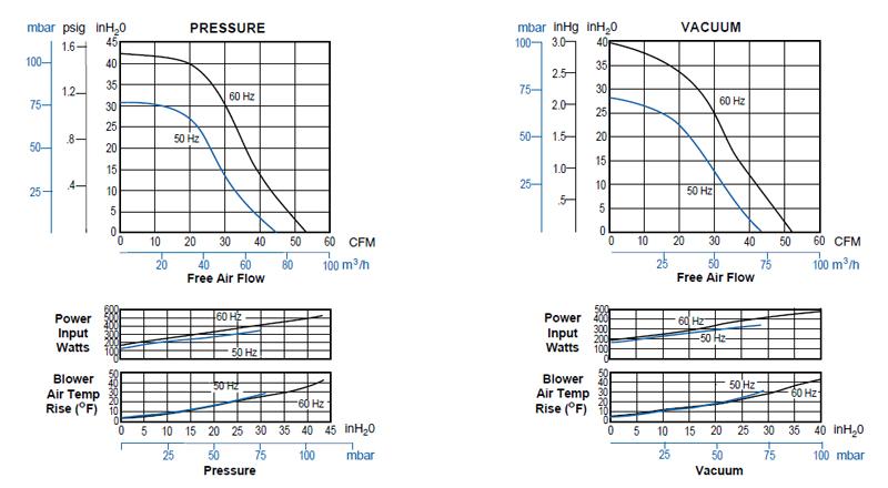 Regenerative Blower GAST R3 Series